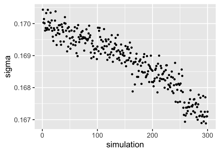 Evolution of sigma across BART simulations.