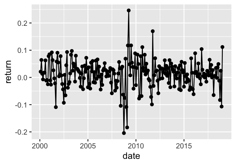 Time series of returns.