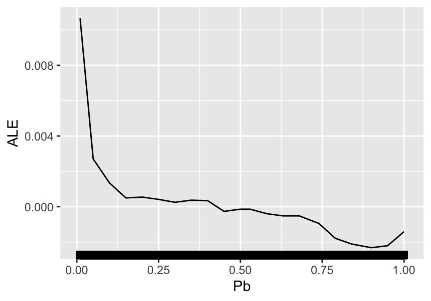 Partial dependence plot for the price-to-book ratio on the random forest model