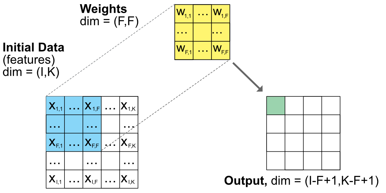 Scheme of a convolutional unit. Note: the dimensions are general and do not correspond to the number of squares.