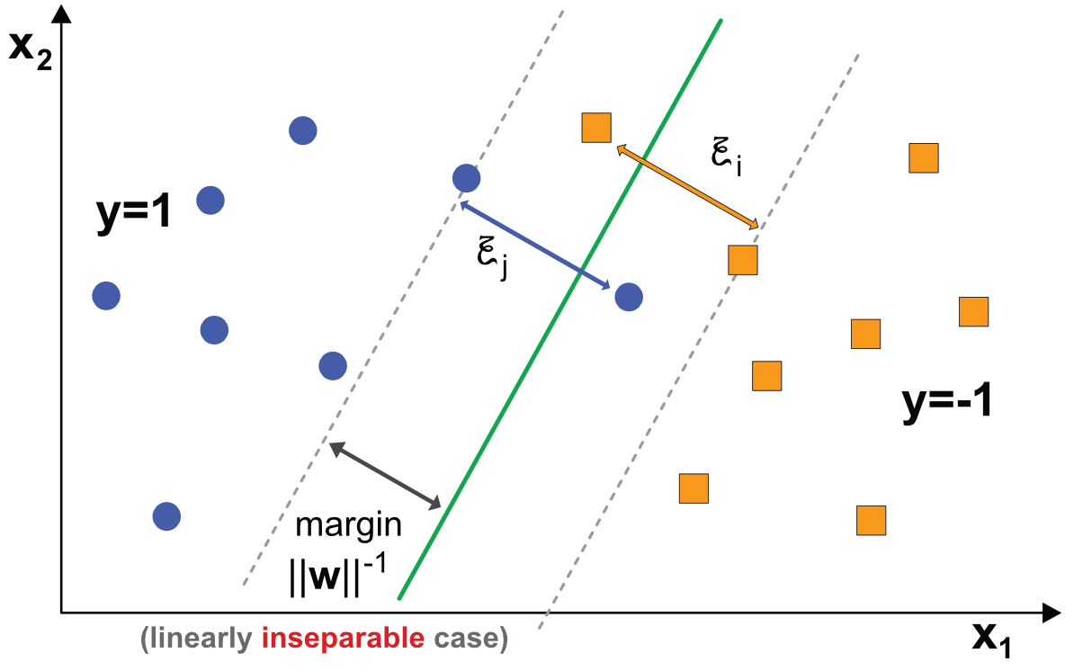 Diagram of binary classification with SVM - linearly inseparable data.